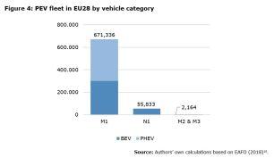 Figure 4: PEV fleet in EU28 by vehicle category