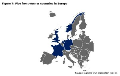 Figure 7: Five front-runner countries in Europe