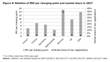 Figure 9: Relation of PEV per charging point and market share in 2017