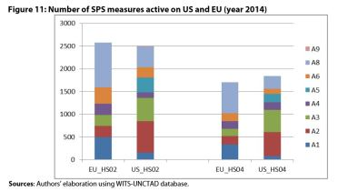 Figure 11: Number of SPS measures active on US and EU (year 2014)