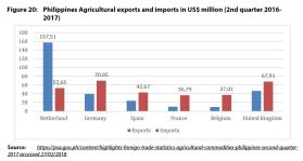 Figure 20: Philippines Agricultural exports and imports in US$ million (2nd quarter 2016-2017)