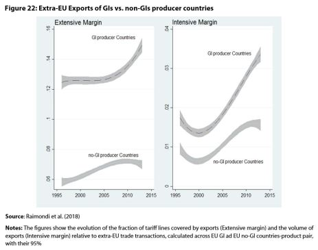 Figure 22: Extra-EU Exports of GIs vs. non-GIs producer countries