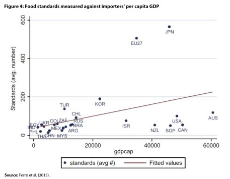 Figure 4: Food standards measured against importers' per capita GDP