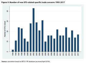 Figure 5: Number of new SPS-related specific trade concerns 1995-2017