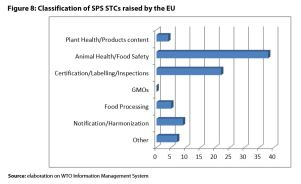 Figure 8: Classification of SPS STCs raised by the EU