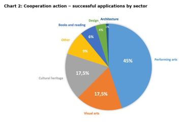 Chart 2: Cooperation action – successful applications by sector