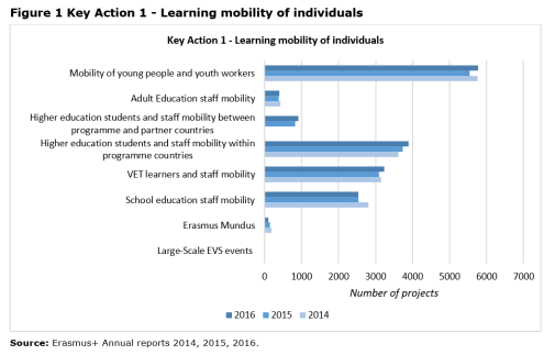 Figure 1 Key Action 1 - Learning mobility of individuals