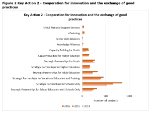 Figure 2 Key Action 2 - Cooperation for innovation and the exchange of good practices