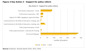 Figure 3 Key Action 3 - Support for policy reform