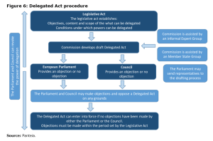 Figure 6: Delegated Act procedure