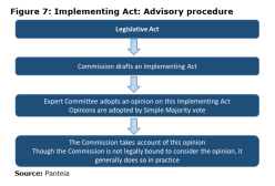 Figure 7: Implementing Act: Advisory procedure