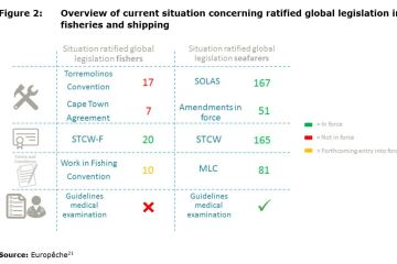 Figure 2: Overview of current situation concerning ratified global legislation in fisheries and shipping