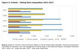 Figure 3: Ireland – fishing fleet composition 2013-2017