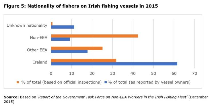 Figure 5: Nationality of fishers on Irish fishing vessels in 2015