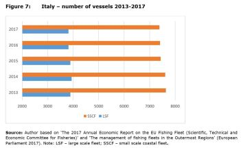 Figure 7: Italy – number of vessels 2013-2017