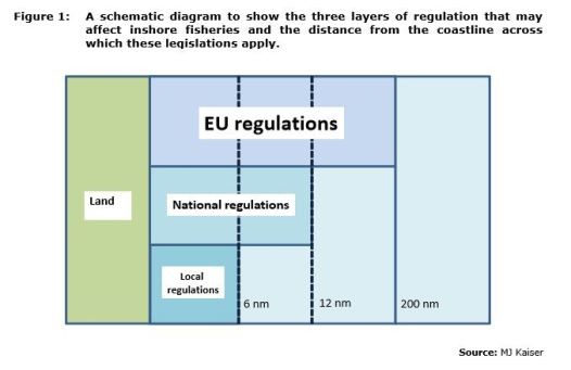 Figure 1: A schematic diagram to show the three layers of regulation that may affect inshore fisheries and the distance from the coastline across which these legislations apply.