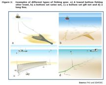 Figure 2: Examples of different types of fishing gear. a) A towed bottom fishing otter trawl, b) a bottom set seine net, c) a bottom set gill net and d) a long-line.