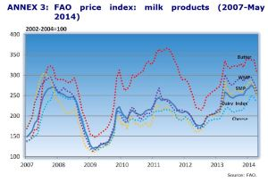 ANNEX 3: FAO price index: milk products (2007-May 2014)