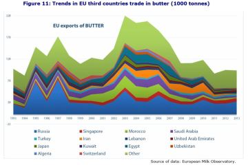 Figure 11: Trends in EU third countries trade in butter (1000 tonnes)