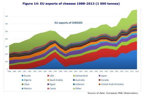 Figure 14: EU exports of cheeses 1988-2013 (1 000 tonnes)