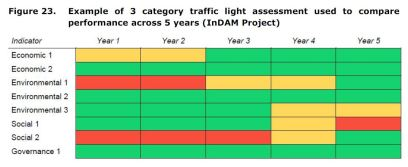 Figure 23. Example of 3 category traffic light assessment used to compare performance across 5 years (InDAM Project)