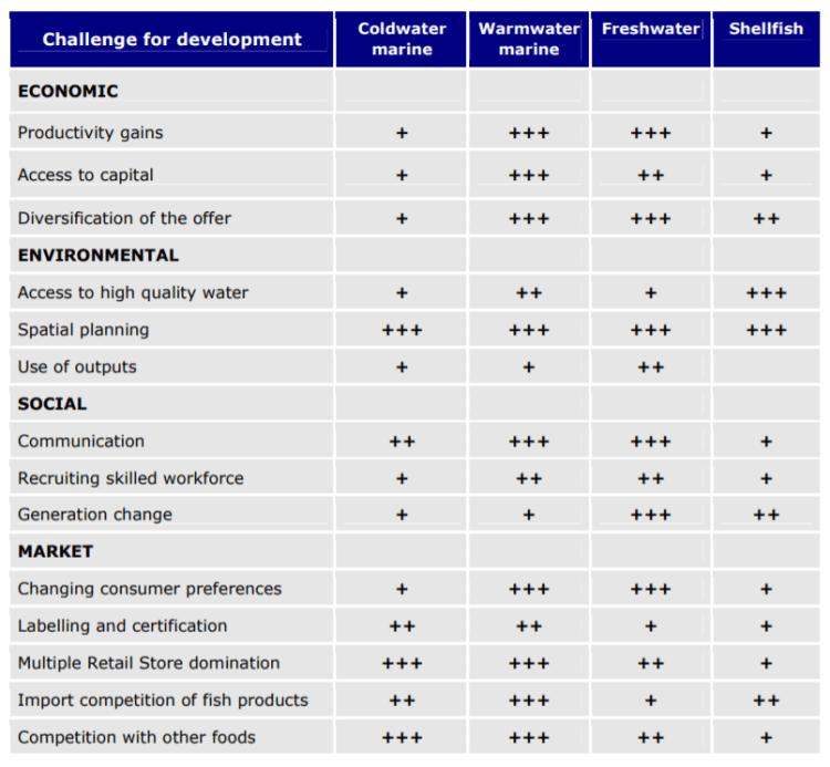 Principal challenges for the development of EU aquaculture sectors