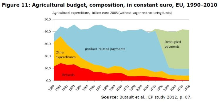 Figure 11: Agricultural budget, composition, in constant euro, EU, 1990-2010