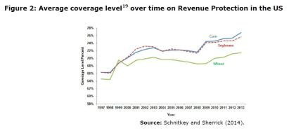 Figure 2: Average coverage level over time on Revenue Protection in the US