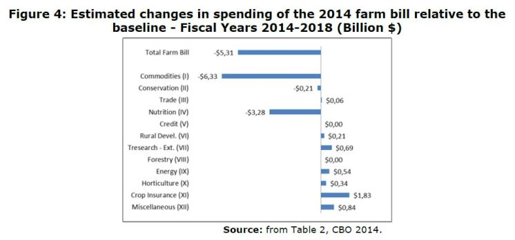 Figure 4: Estimated changes in spending of the 2014 farm bill relative to the baseline - Fiscal Years 2014-2018 (Billion $)