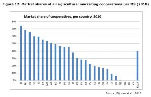 Figure 12: Market shares of all agricultural marketing cooperatives per EU member state, 2010