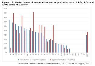 Figure 18: Market share of cooperatives and organization rate of PGs, POs and APOs in the F&V sector.