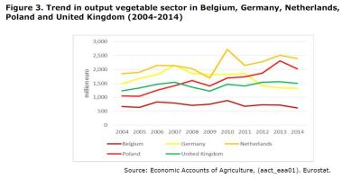 Figure 3: Trend in output vegetable sector in Belgium, Germany, Netherlands, Poland and United Kingdom 2004-2014.