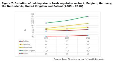 Figure 7: Fresh Vegetable sector holding size in Belgium, Germany, Netherlands, United Kingdom and Poland, Evolution 2005 – 2010.