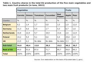 Table 1: Country shares in the total EU production of the five main vegetables and two main fruit products (in tons, 2013)