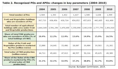 Table 2: Recognised POs and APOs: changes in some key parameters (2004-2010)
