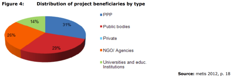 Figure 4: Distribution of project beneficiaries by type