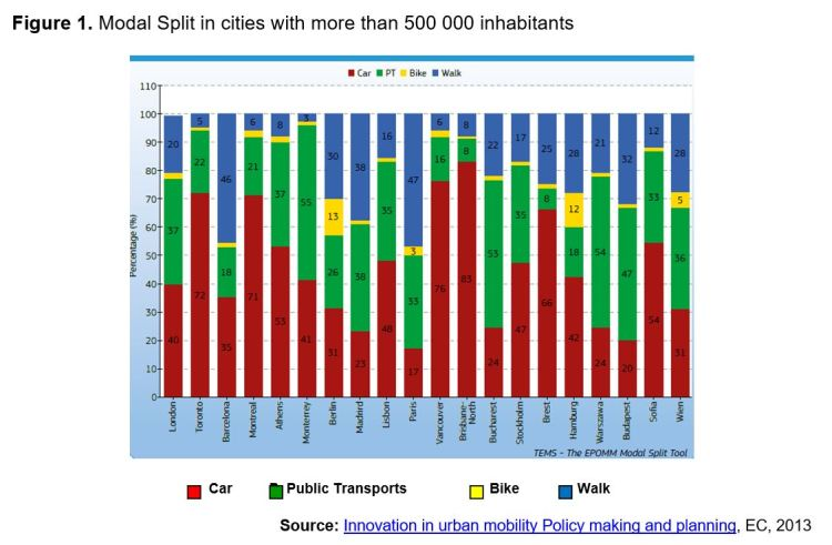 Figure 1. Modal Split in cities with more than 500 000 inhabitants