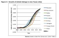 Figure 3: Growth of Airbnb listings in nine Texan cities
