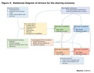 Figure 4: Relational diagram of drivers for the sharing economy