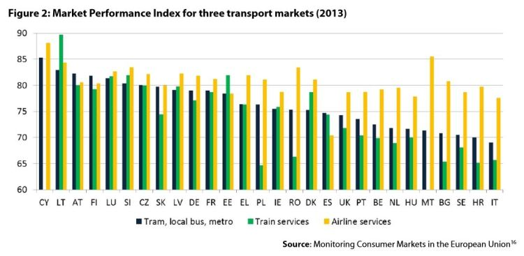 Figure2:Market Performance Index for three transport markets (2013)