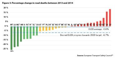 Figure3:Percentage change inroad deaths between 2013 and 2014