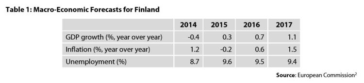 Table1: Macro-Economic Forecasts for Finland