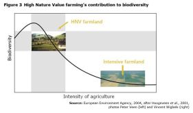 Figure 3 High Nature Value farming's contribution to biodiversity