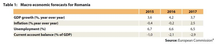 Table 1: Macro economic forecasts for Romania