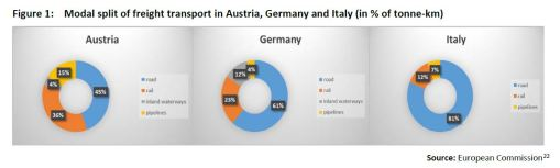 Figure 1: Modal split of freight transport in Austria, Germany and Italy (in % of tonne-km)