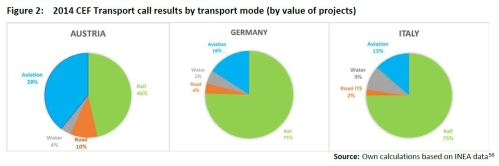 Figure 2: 2014 CEF Transport call results by transport mode (by value of projects)