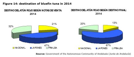 Figure 14: destination of bluefin tuna in 2014