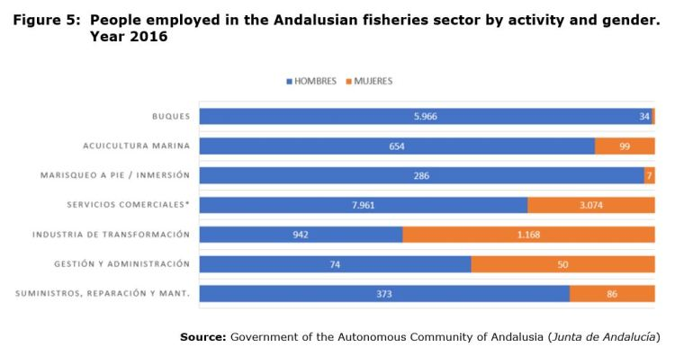 Figure 5: People employed in the Andalusian fisheries sector by activity and gender. Year 2016