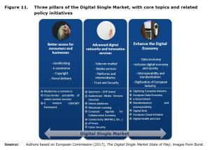 Figure 11: Three pillars of the Digital Single Market, with core topics and related policy initiatives.