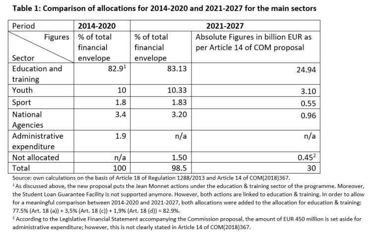 Table 1: Comparison of allocations for 2014-2020 and 2021-2027 for the main sectors